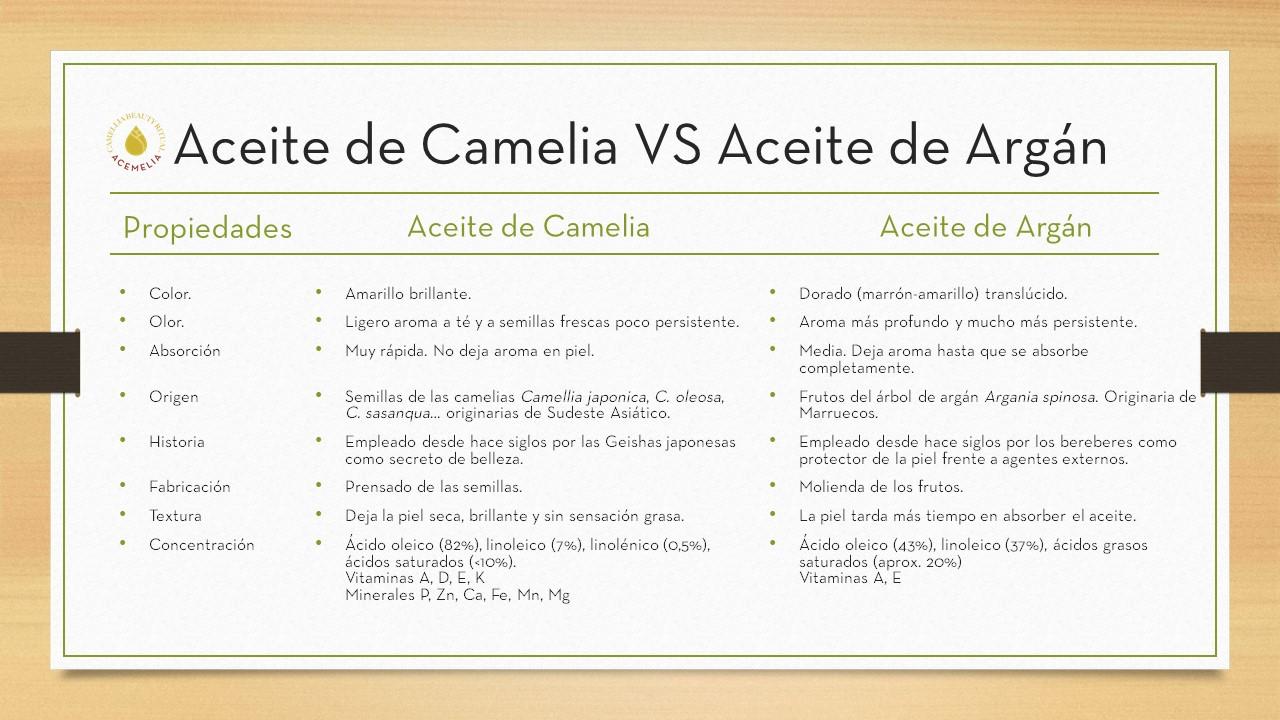 aceite de camelia vs aceite de argan
