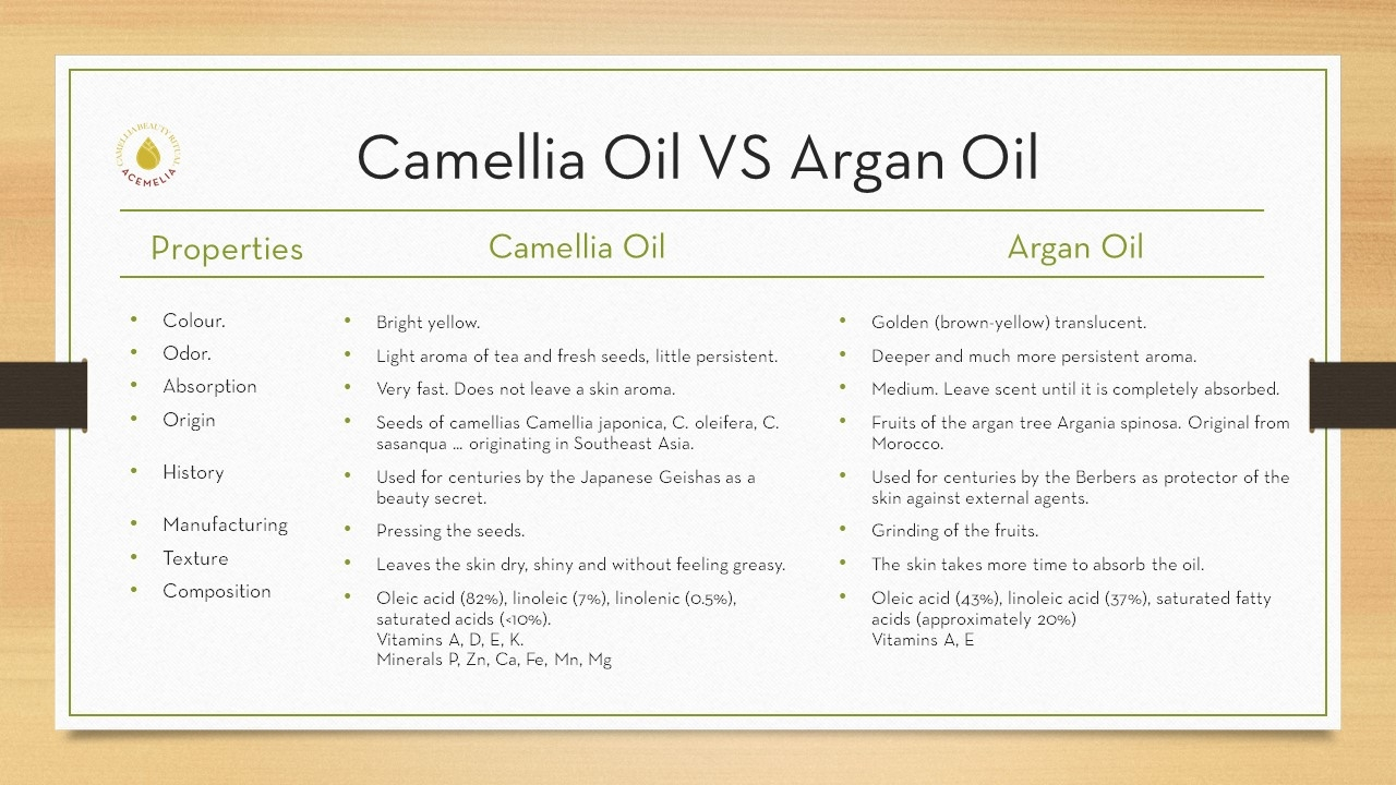 camellia oil vs argan oil